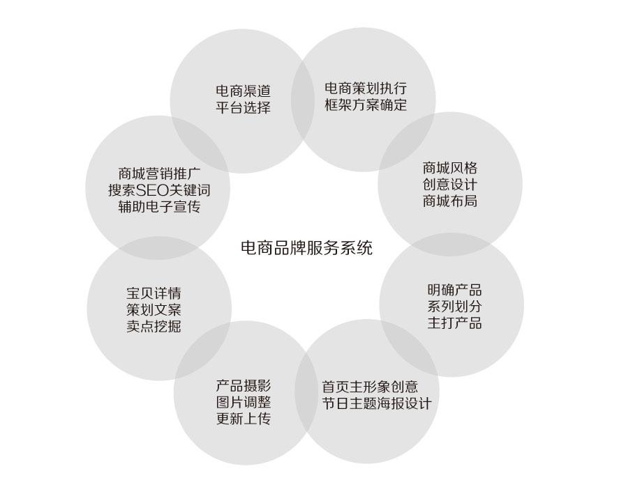 网络商城与店铺装修策划与设计